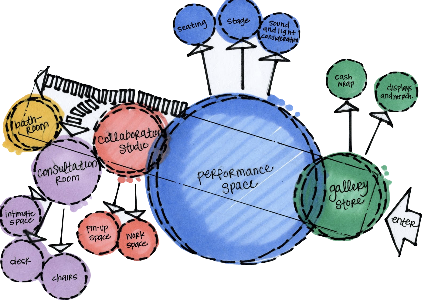 An architectural bubble diagram. Source: lilyglover.blogspot.com/2009/10/hatchery-bubble-diagram.html