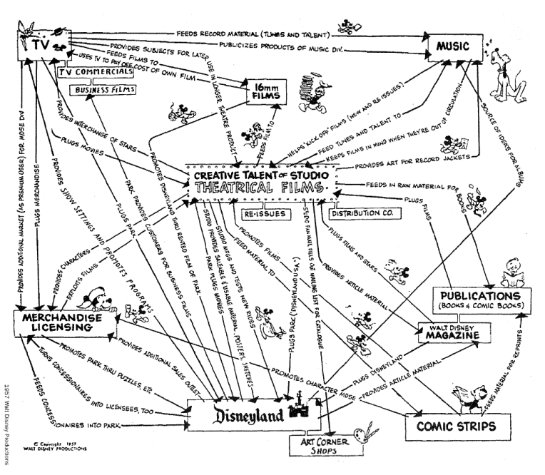 Mid-1950s map of Disney's various interrelated businesses. Image: http://www.visual-mapping.com/2010/05/visual-map-created-by-walt-disney-53.html © 1957 Disney