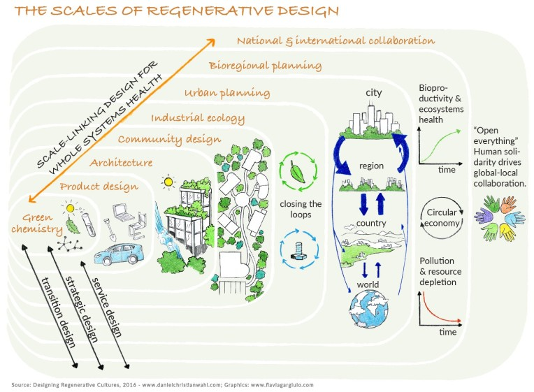 The scales of regenerative design, from the book. Image: Daniel Christian Wahl