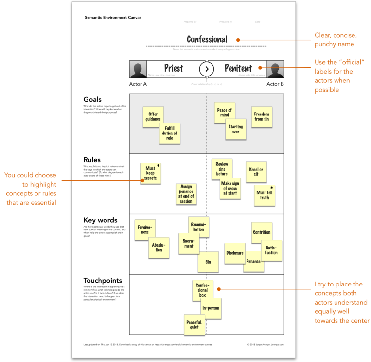 Intranet Site Map Example: An Example Of A Semantic Environment Map