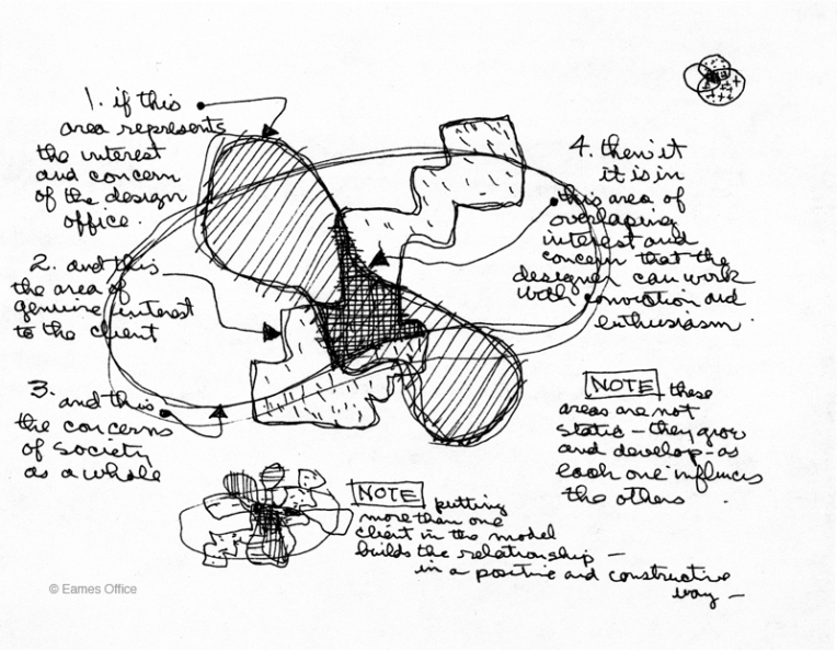 Charles Eames's sketch of the design process. Image: Eames Office. http://www.eamesoffice.com/the-work/charles-eames-design-process-diagram/