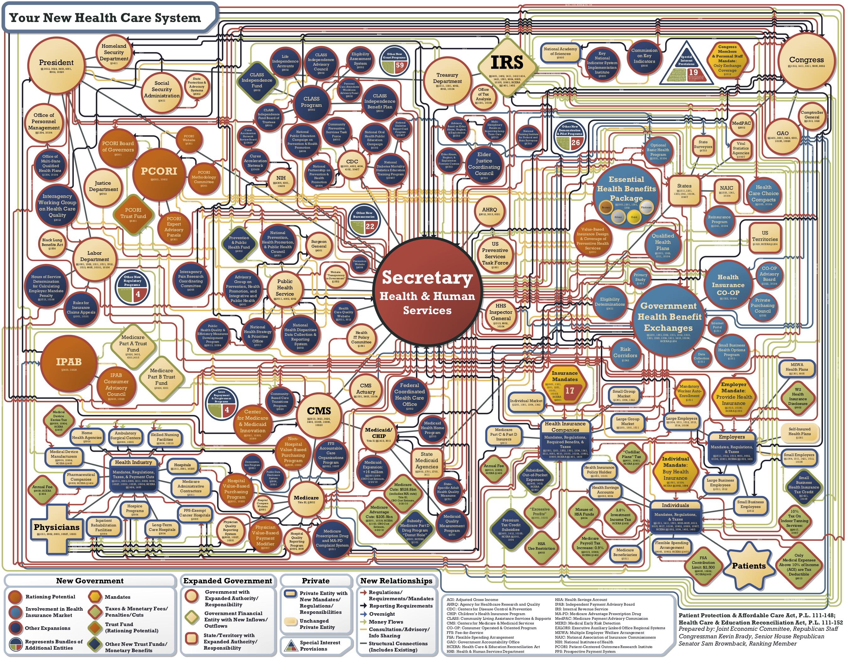 Understanding Obamacare chart