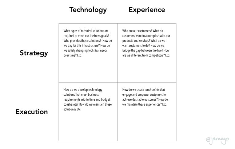 2x3 Technology-experience matrix