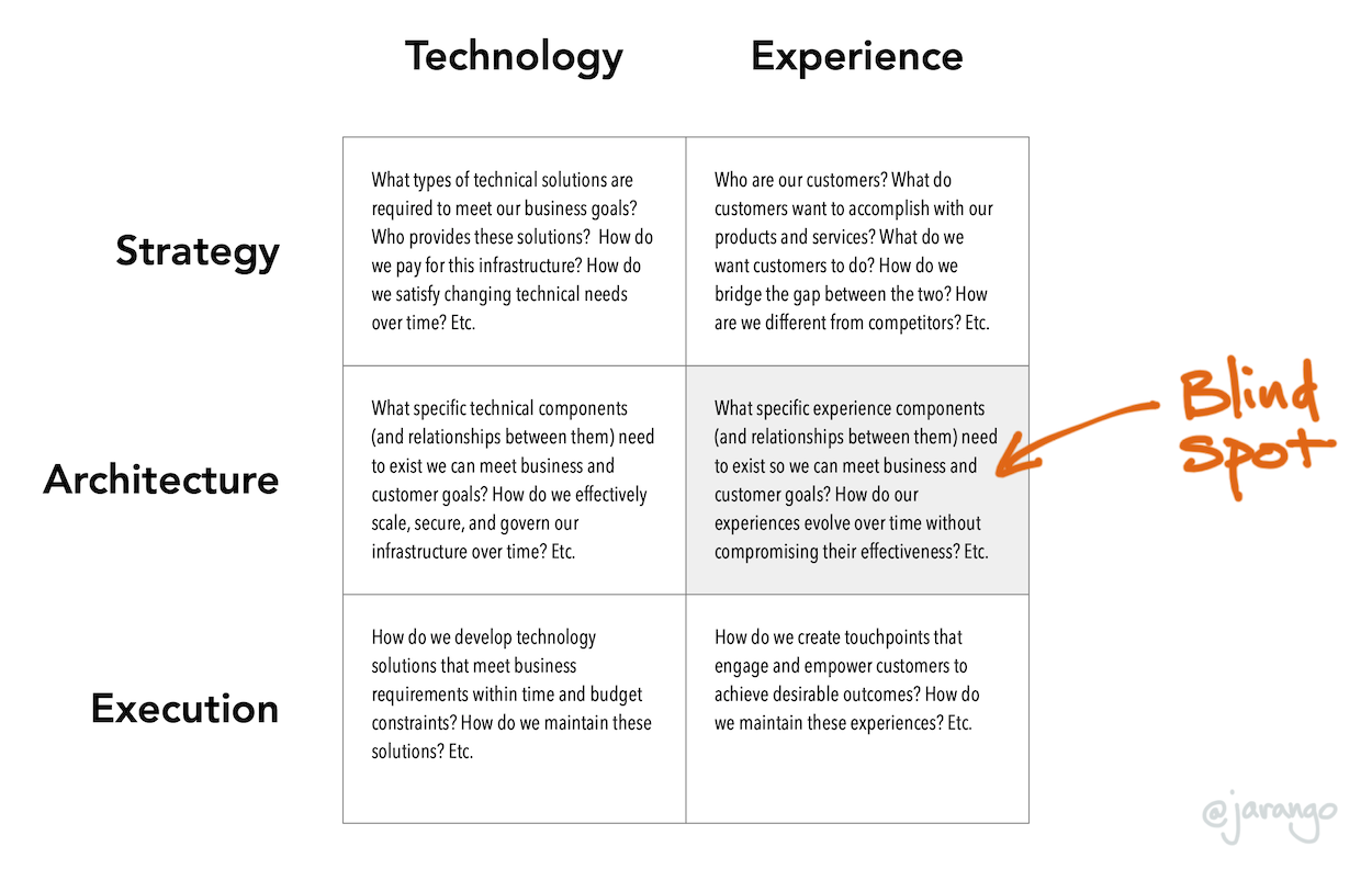 2x3 Technology-experience matrix