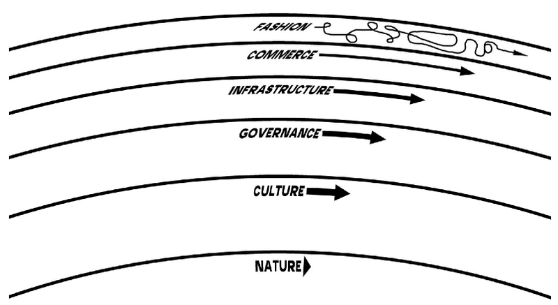 Pace Layers, by Stewart Brand
