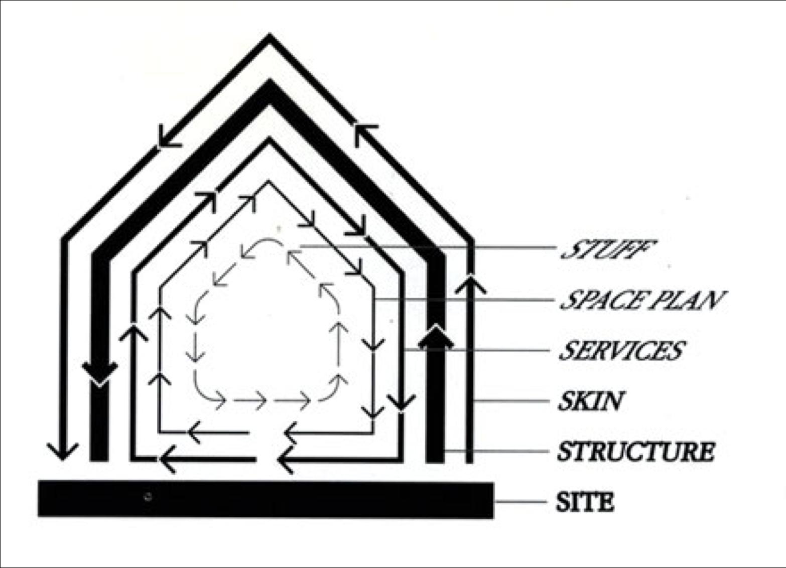 Shearing Layers of Change, by Stewart Brand