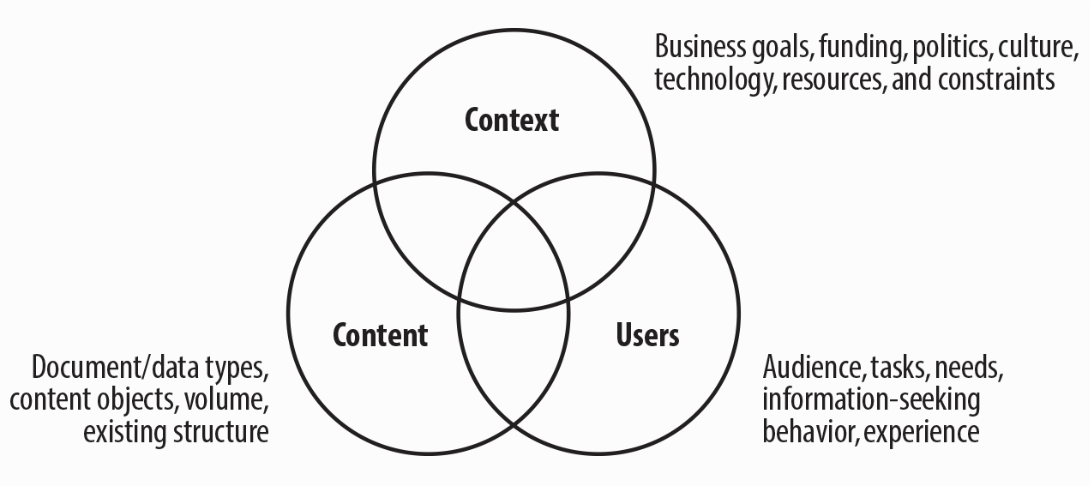"""The """"infamous three circles of information architecture,"""" from Information Architecture for the Web and Beyond."""