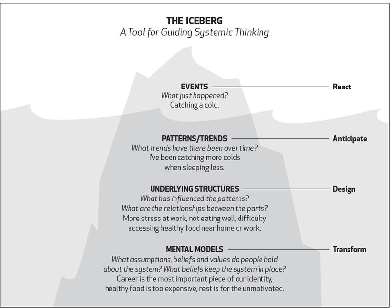 The iceberg model. Image: ecochallenge.org